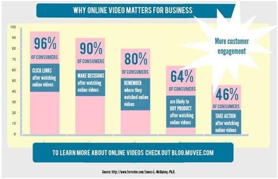 9 datos sobre videomarketing que quizá no sabías